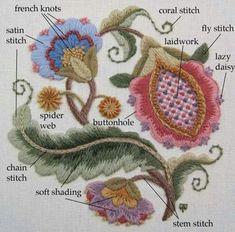 Different stitches