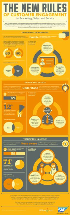 What Are The 3 New Rules Of Customer Engagement For Marketing, Sales And Service? #infographic