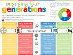 Risultati immagini per infographic millennials baby boomers generation x History Of Social Media, Human Resources Quotes, Generational Differences, Workforce Management, Generation Gap, Employee Engagement, Breastfeeding, Online Marketing, Infographic