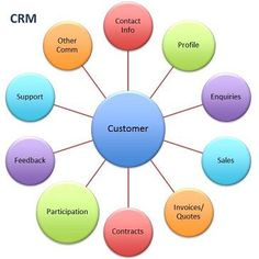 Online CRM software provided by ACG Infotech is a simple, effective & affordable Cloud based solution for managing the sales, marketing, customer contacts, and other important tasks of a business. Companies looking to manage their processes along with monitoring the entire project work flow, can opt our flexible yet affordable online CRM software for their enterprise enhancement.  For more info: http://www.acgil.com/online-crm-software.htm