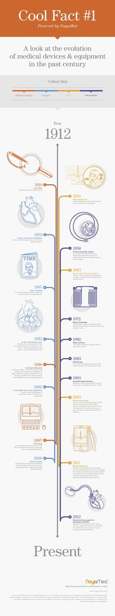 the evolution of health care and timeline essay Differentiate the types of health care facilities create a 700- to 1,050-word visual timeline that represents the evolution of health care facility design.