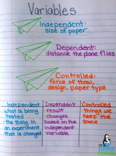 Science Process Skills Notes: notes for independent, dependent, and controlled variables