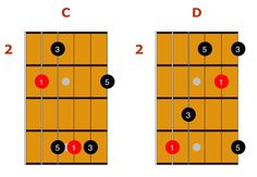 Learn how to use triad pairs to comp and solo over any Jazz guitar chord or chord progression. TAB, audio, text, notation, and 65 triad pair licks included.