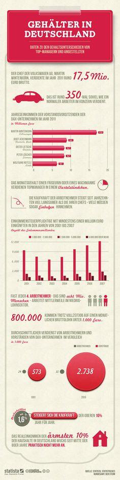 grafiker.de - INFOGRAFIK: Gehälter in Deutschland