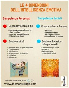 Le quattro dimensioni intelligenza emotiva Whatsapp Marketing, Emotional Intelligence, Art Therapy, Social Skills, Self Improvement, Self Help, Counseling, Leadership, Psychology