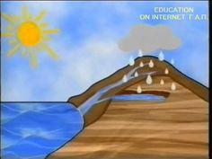 ΤΟ ΤΑΞΙΔΙ ΤΟΥ ΝΕΡΟΥ Weather Activities, Autumn Activities, Weather Unit, Science Notebooks, Water Cycle, Ap Biology, Environmental Education, Scientific Method, Middle School Science