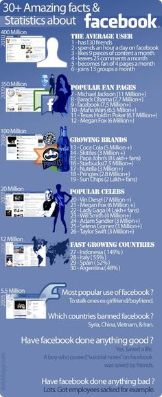 30+ Amazing Facts & Statistics About #Facebook #Infographic