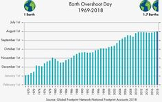 Today is Earth Overshoot Day , which, as Accuweather reported this past June, is the earliest ever . Earth Overshoot Day marks the . Zero Waste France, Earth Overshoot Day, Ap Environmental Science, Circular Economy, Natural Resources, Ecology, Twitter, Climate Change, Budgeting
