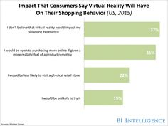 Virtual reality shopping could be the new norm  http://ht.ly/swHu300s8jo