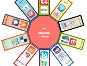 Scenario planning example   Editable Diagram Template on Creately Pestle Analysis, Bubble Chart, Social Media Landscape, Conceptual Framework, Block Diagram, Lean Six Sigma, Strategic Planning, Social Media Site, Infographic