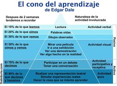 cone of learning Spanish Classroom, Teaching Spanish, Cone Of Learning, Mobile Learning, Carl Friedrich, Class Tools, Schools First, Instructional Design, Educational Websites