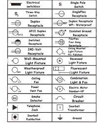 electrical symbols are used on home electrical wiring plans in order rh pinterest com house wiring using electrical symbols house electrical wiring diagram symbols uk