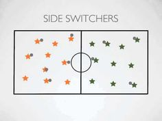 """Games - Side Switchers - looks like a great game to play in the gym or on the ballfield! Its like """"Gotcha"""", but this has a little addition and much better name! Physical Education Activities, Elementary Physical Education, Elementary Pe, Pe Activities, Health And Physical Education, Team Building Activities, Activity Games, Movement Activities, Dodgeball Games"""