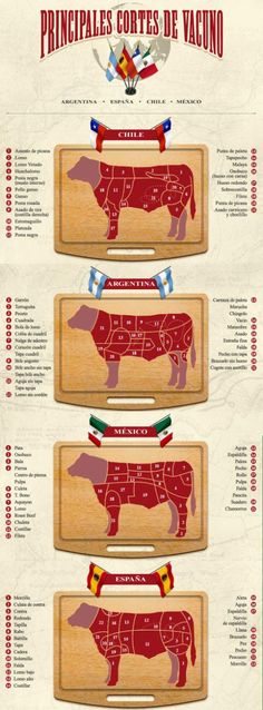 A great infographic for when you're traveling in or and want to understand the meat cuts listed on the Spanish menu. Grilling Recipes, Wine Recipes, Mexican Food Recipes, Cooking Recipes, Bbq, Carne Asada, Beef Steak, Meat Lovers, Meat Recipes
