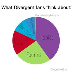 Divergent Fandom,Except this is very off,ok yes tobias is a big percent but most of it is off