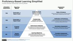 10 Principles of Proficiency Based Learning