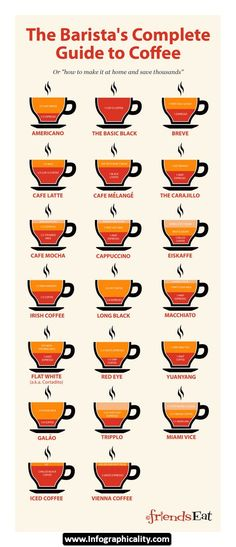 1000  images about coffee names infographics on pinterest