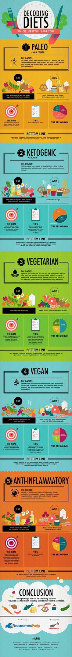 Skinny Diva Diet: Paleo, Ketogenic, Vegetarian, Vegan, Anti-Inflammatory - Decoding Diets [Infographic]