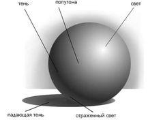 боковой свет + рембрандтовский: 6 тыс изображений найдено в Яндекс.Картинках