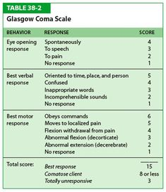 Glascow Coma Scale>>>Glasgow Coma Scale - highest score is 15 (totally awake & alert) & lowest is 3 (not) correlates with mild brain injury (or being ok) correlates with moderate injury represents severe brain injury. Nbcot Exam Prep, Glasgow Coma Scale, Nursing Information, Nursing Assessment, Nursing School Notes, Medical School, Pta School, College Nursing, Nursing Tips