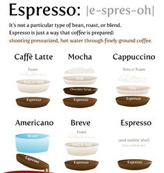 espresso is not a bean, it's the way COFFEE is prepared. know the different types of espresso :) Coffee Break, I Love Coffee, My Coffee, House Coffee, Coffee Mugs, Cheap Coffee, Espresso Drinks, Coffee Drinks, Espresso Coffee