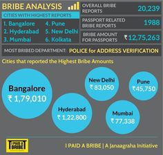 Bribe Spotlight - Passport Process | I Paid a Bribe | Uncover the market price of corruption in India