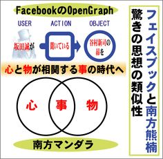 OpenGraphと南方マンダラ