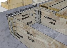 <p>Step by step instructions on how to install a deck ledger board to a concrete house foundation wall using expansion anchors.</p>