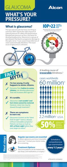 What's your pressure? Find out what your #eyes and a bicycle tire have in common. #glaucoma http://www.alcon.com