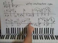 PIANO LESSONS - Bach Minuet In G Minor part 1