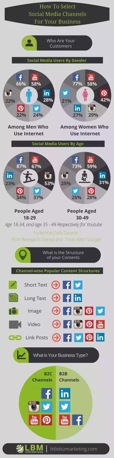 What social media is best to draw 25~40 years old audience? - Quora
