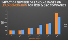Why You (Yes, You) Need to Create More Landing Pages via @HubSpot #marketing