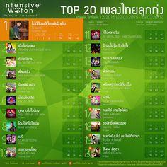 IW Weekly Music Chart เพลงไทยลูกทุ่ง ประจำสัปดาห์ที่ 12/2015