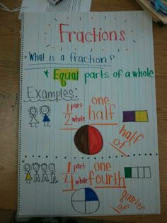 Fraction Anchor Chart for First Grade