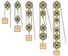 Resultado de imagen para pulley system