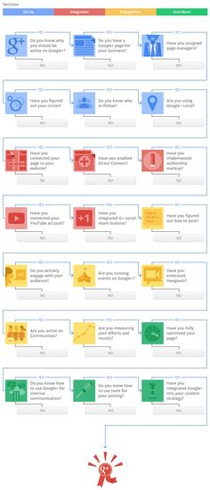 The Small Business Guide To Google+ [Interactive]