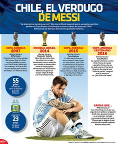 """""""La selección se terminó para mí"""", dijo Lionel Messi luego de que la escuadra Argentina perdiera la Copa América Centenario de nueva cuenta en manos de Chile. #Infographic"""