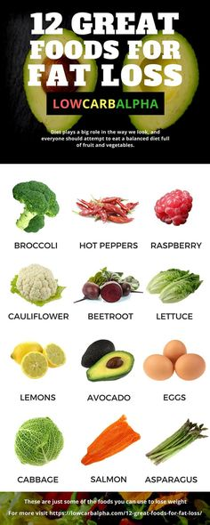 Infographic of 12 images of Foods to eat for Fat Loss including Broccoli, Hot peppers, raspberry, caulliflower, beetroot, lettuce, lemons, avocado, eggs, cabbage, salmon and asparagus. Caption reading 12 Great Foods for Fat Loss. Diet plays a big role in the way we look, and everyone should attempt to eat a balanced diet full of fruit and vegetables.