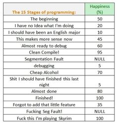 This chart. | 27 Things Only Developers Will Find Funny Cuando uno pasa por eso sabe que es cierto T.T
