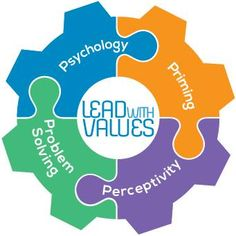 """Soon the PurposeSYNC team will start to unravel the 4 key components of the """"Lead with Values"""" model of thinking."""