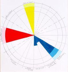 Web-Color-wheel-four-9-step-vaue-scale-yellow-red-blue-chris-carter-creative-color-lessons-102411