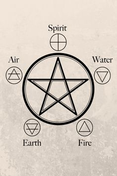 Within witchcraft, there are four, traditional elements recognized as Earth, Fire, Water, Air. Although you now know that the universe is made up of much more than these four things, they continue to be used as representations for the natural world. Witchcraft Symbols, Witch Symbols, Witchcraft Spell Books, Alchemy Symbols, Ancient Symbols, Nature Symbols, Spiritual Symbols, Alchemy Elements, Earth Symbols