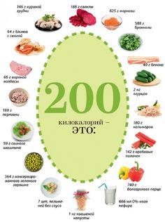 11 инфографик о еде