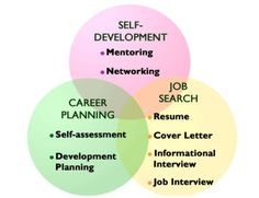 Self Development, Career Planning and Job Search