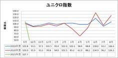 ファーストリテイリング(9983)2020年9月度月次 Chart