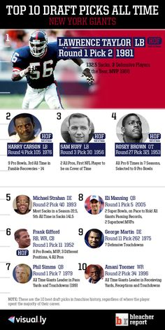 Top 10 NY Giants Draft Picks of All Time