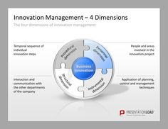 Innovation Management PowerPoint Templates for the presentation of your business innovation including the four dimensions of innovation management: procedural dimension, personnel dimension, instrumental dimension and structural dimension.  #presentationload  www.presentationl...
