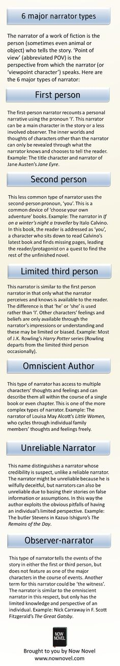 The 6 major narrator types – infographic via http://www.nownovel.com/blog/major-narrator-types/