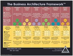 Business Architecture Framework — Business Architecture Center of Excellence Business Architecture, Brand Architecture, Network Architecture, Architecture Diagrams, Program Management, Change Management, Project Management, Business Management, Business Process Mapping