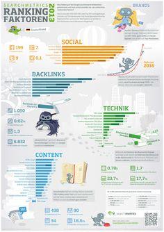 Infografik Ranking-Faktoren 2013
